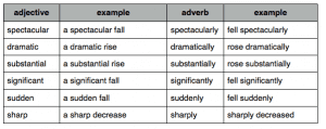 Adverb and Adjective Table