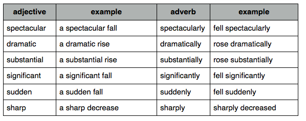 ielts vocabulary to describe charts and Read this article that let you know the steps you can follow in order to describe a pie chart effectively in ielts academic writing task 1, you write a report in minimum 150 words pie chart is one of questions that can be asked in ielts writing task 1.