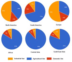 IELTS Water Use Pie Chart