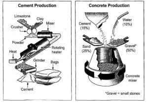 cement and concrete 300x214 - 2x Process Diagram Model Essays