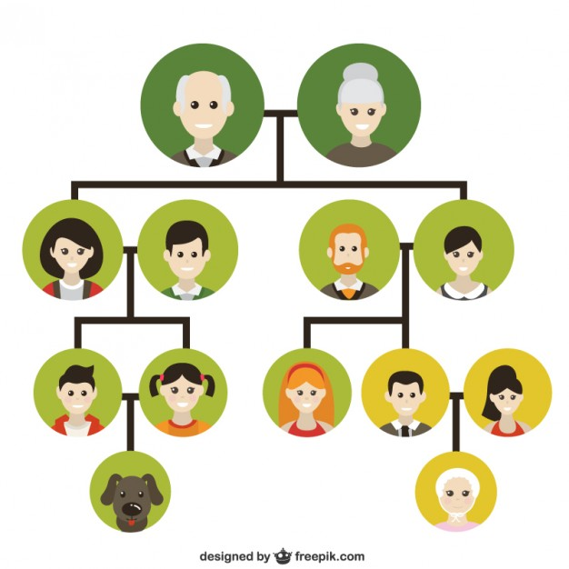 Friends Family Tree: Family And Friends [IELTS Topic]