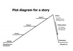 plot arc 300x212 - Describe a Book You Have Read Recently