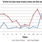 Describing a Line Graph [Pop Parade vs Music Choice]