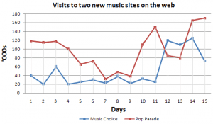 line graph 300x175 - Describing a Line Graph [Pop Parade vs Music Choice]