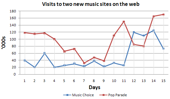 Describing a Line Graph [Pop Parade vs Music Choice]