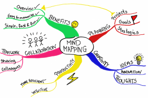 mindmap 300x200 - How to Think of Ideas for IELTS Writing Task 2