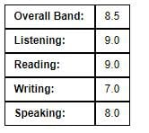 ielts band scores - Why Is My IELTS Writing Score So Low?