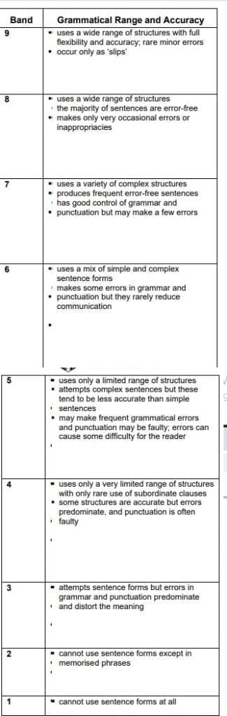 grammar for writing 325x1024 - The Importance of Grammar for IELTS