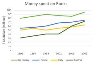money line graph for ielts