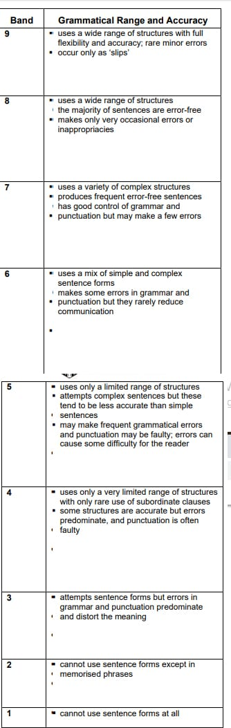 grammar for writing tslzpr - The Importance of Grammar for IELTS