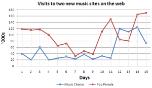 line graph g50sbw 300x175 - Describing a Line Graph [Pop Parade vs Music Choice]