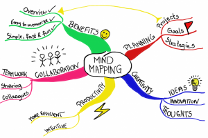 mindmap skthbq 300x200 - How to Think of Ideas for IELTS Writing Task 2