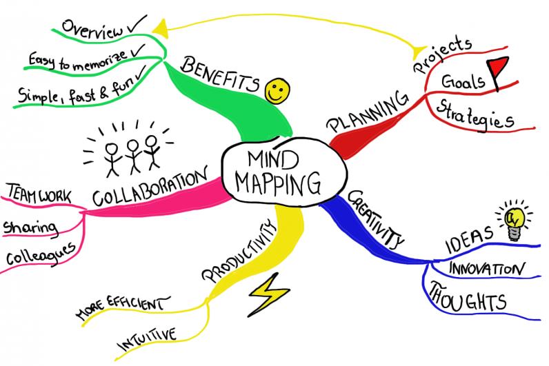 mindmap skthbq - How Many Words Should You Write for IELTS?
