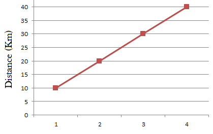 How to Describe Line Graphs for IELTS Writing Task 1