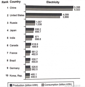 electricity use bar chart 294x300 - IELTS Writing Questions