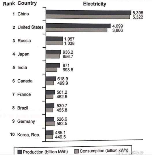 electricity use bar chart - IELTS Writing Questions