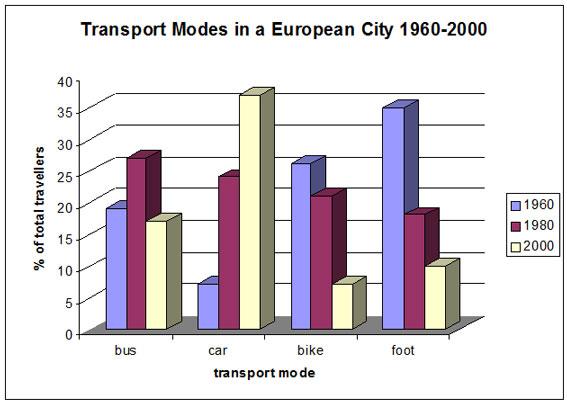 european modes of transport bar chart - IELTS Writing Questions