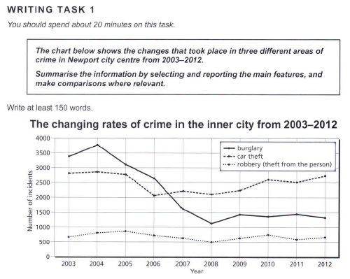 newport crime rate line graph - IELTS Writing Questions