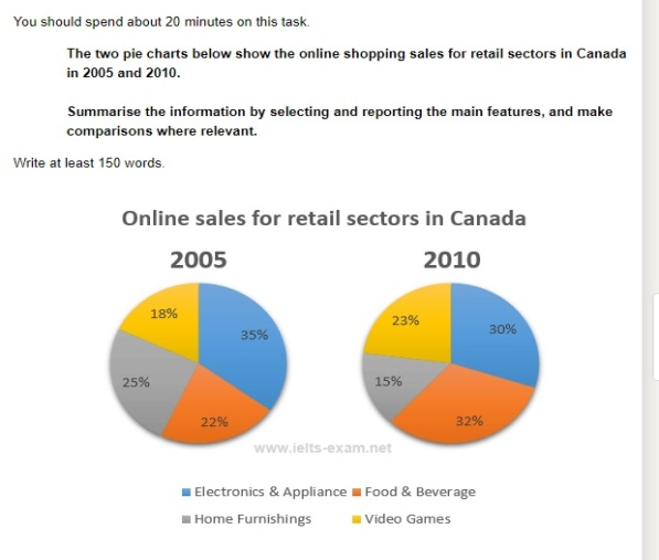 online retail sector pie charts - IELTS Writing Questions