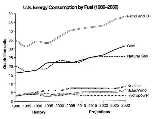 us energy consumption line graph - IELTS Writing Questions