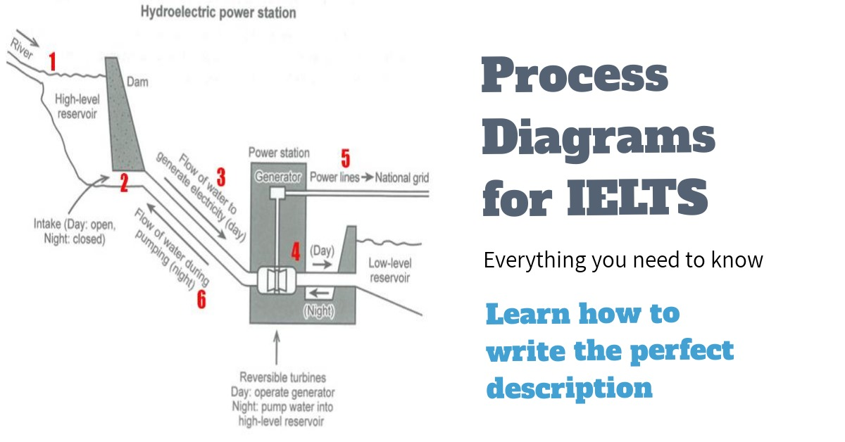 How To Describe A Process Diagram Ielts Writing Task 1 Ted Ielts