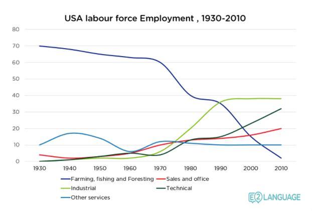 ielts line graph employment - IELTS Writing Questions