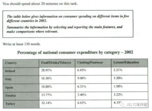 consumer spending table for ielts
