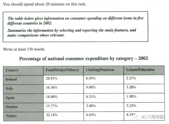 consumer spending table ielts - IELTS Writing Questions