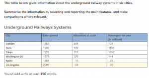 underground railway table for ielts