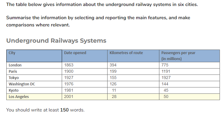 underground rail systems ielts table - IELTS Writing Questions