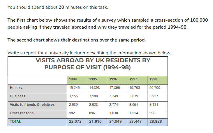 visits abroad by british people - IELTS Writing Questions