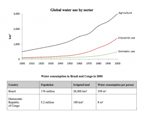 global water use ielts 300x223 - IELTS Writing Questions