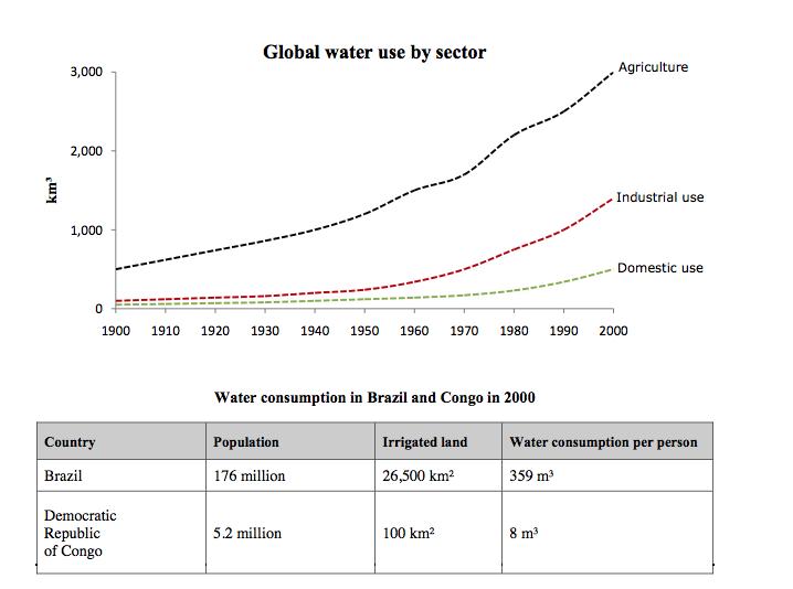 global water use ielts - IELTS Writing Questions