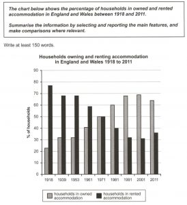 ielts bar chart households in england and wales