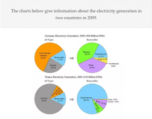 ielts electricity generation 300x235 - IELTS Writing Questions