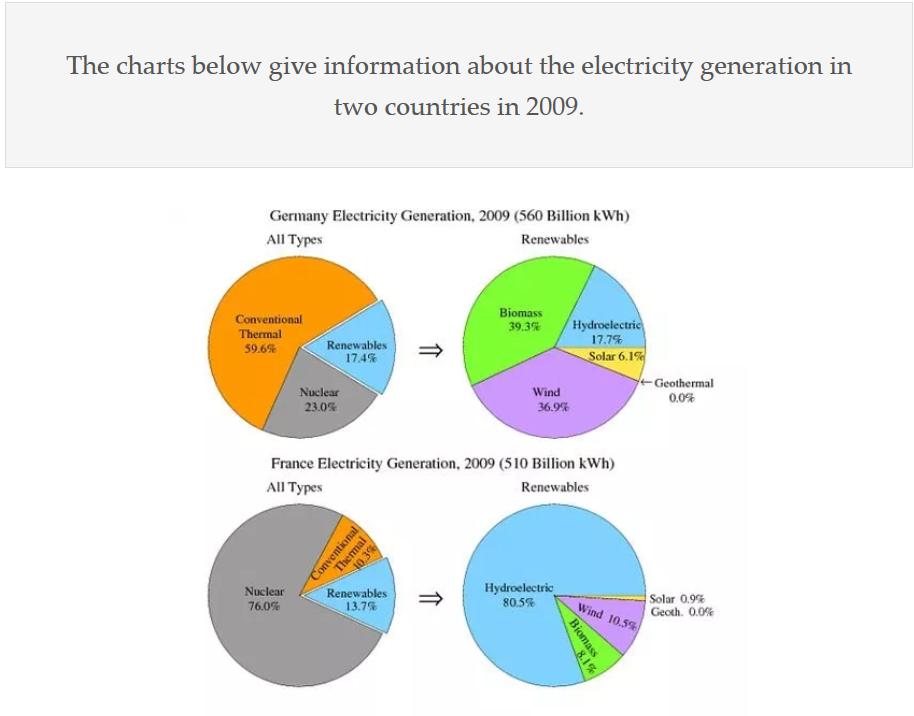 ielts electricity generation - IELTS Writing Questions