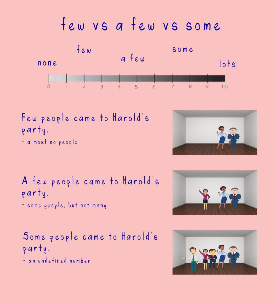 few vs a few vs some 931x1024 - Few vs A Few vs Some