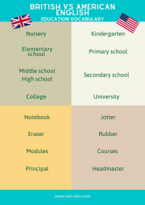 british vs american vocabulary for education (schools and school supplies)
