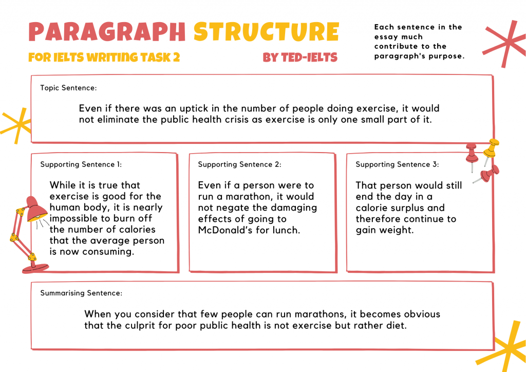 internal paragraph structure for ielts writing task 2