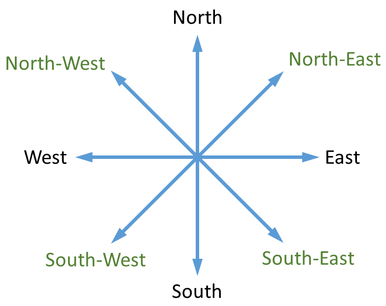 cardinal directions for ielts