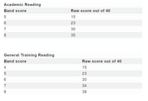 ielts academic vs general reading