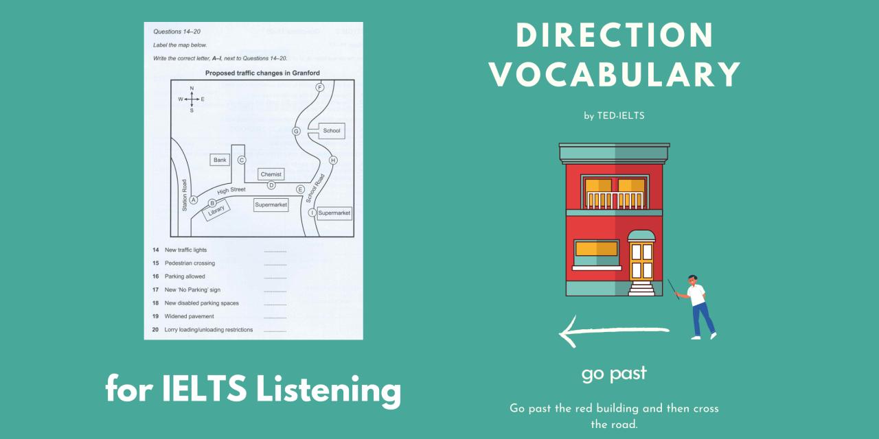 IELTS Listening Practice: Maps