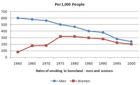 someland smoking line graph
