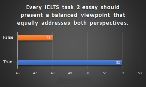 a common misunderstanding about ielts writing.