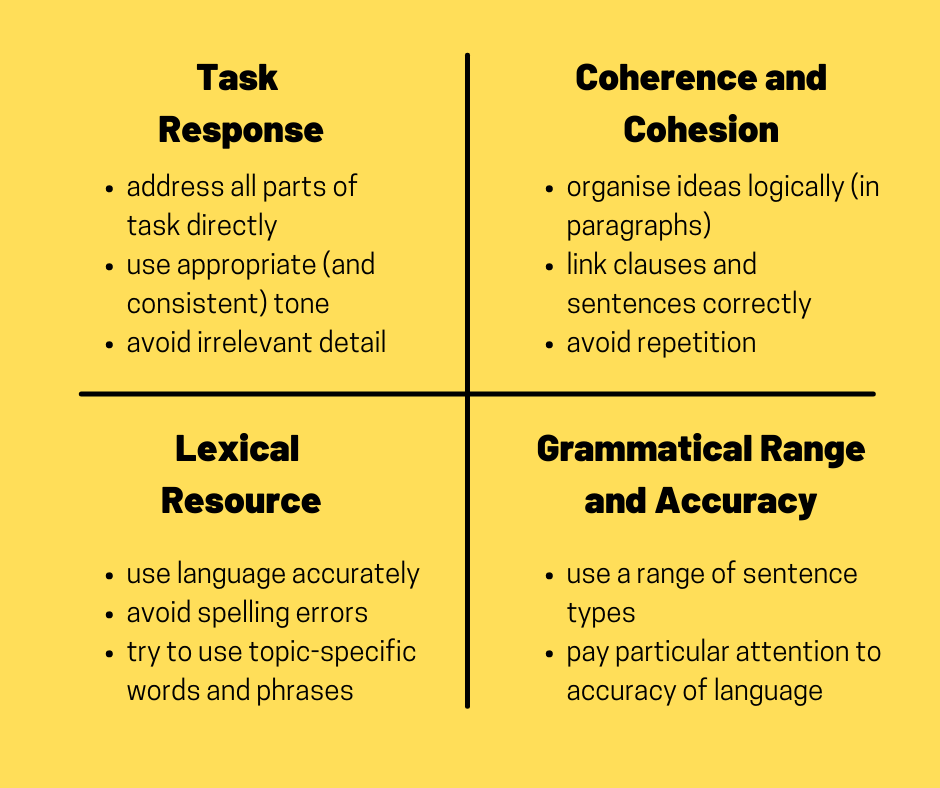 ielts writing marking rubric (for letters)