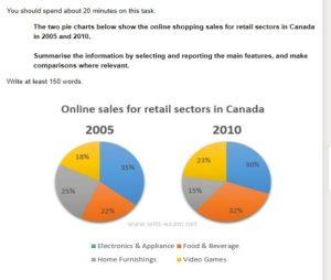 online retail sales in canada - ielts pie chart