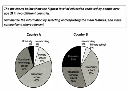 pie chart about education
