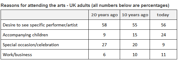 describe a table for ielts - uk adults attending arts events